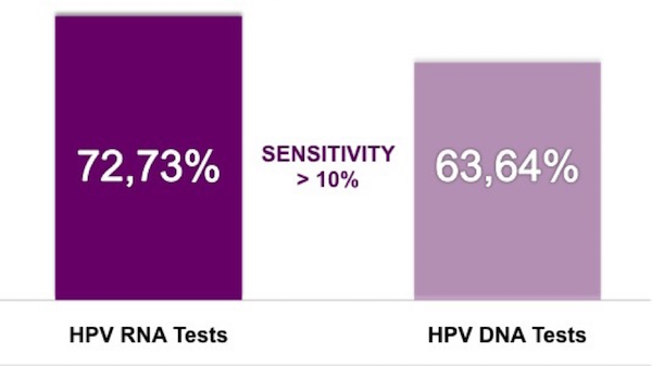 hpv rna test vs hpv dna test
